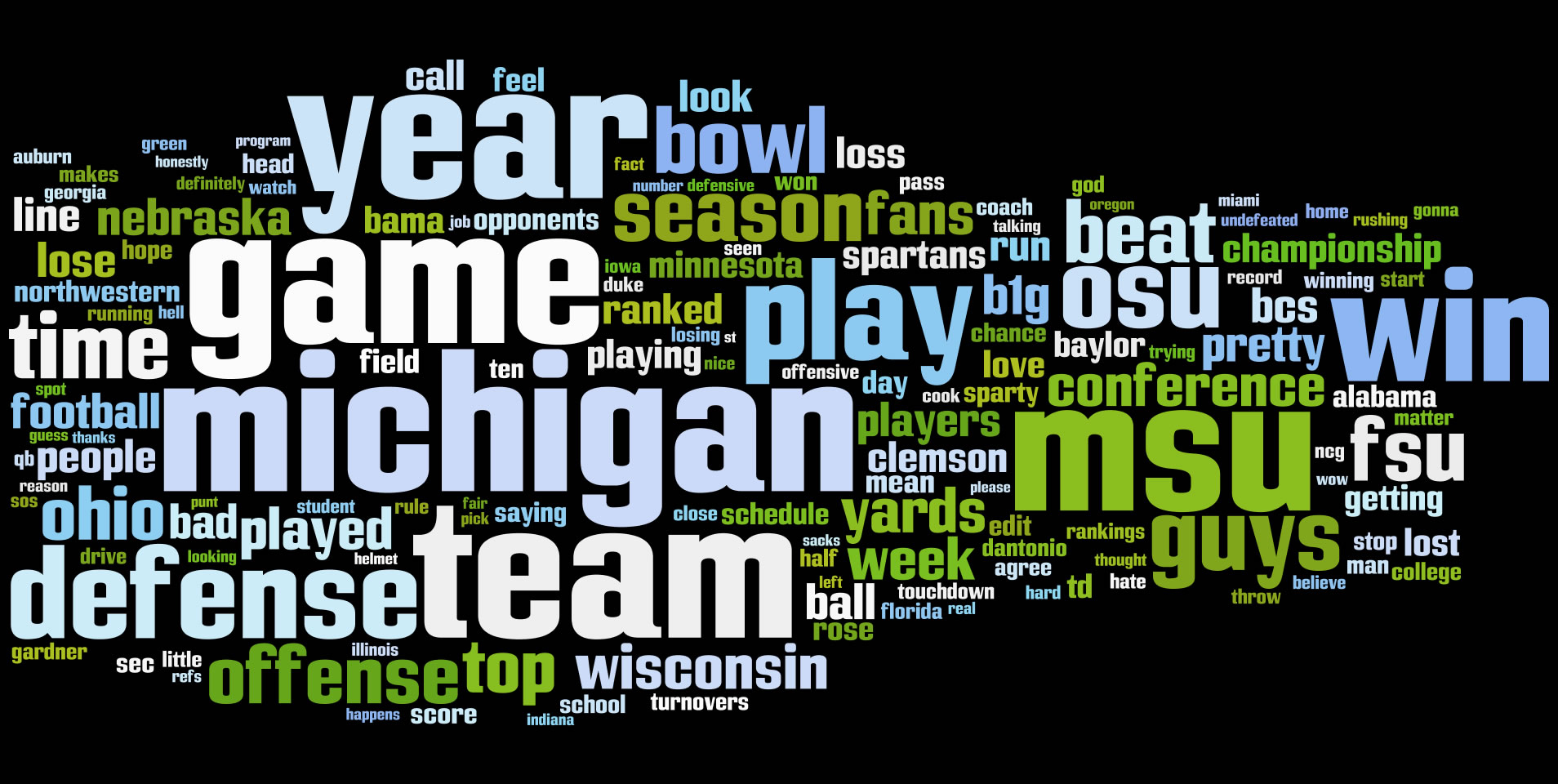 November 2013 MSU football word cloud